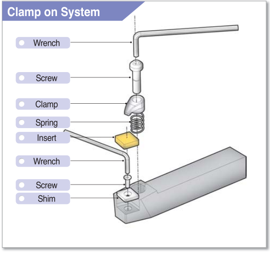 Clamp on System