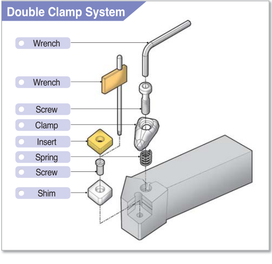 Double Clamp System